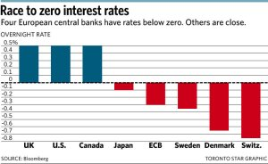 negative interest rates2
