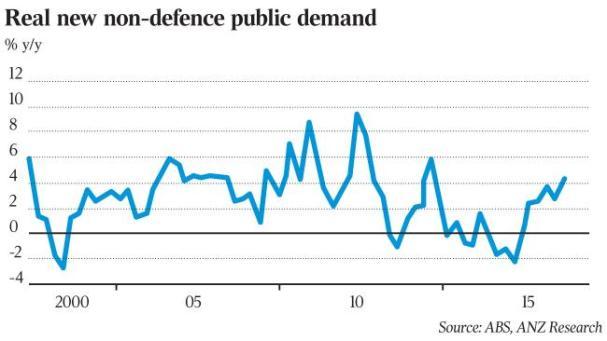 public-demand-on-rise