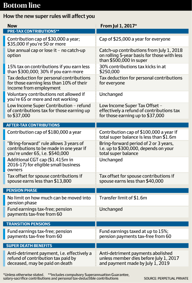 new-super-rules-25-nov-2016