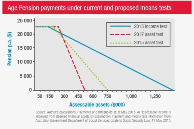 age-pension-means-test-limits